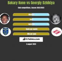 Bakary Kone vs Georgiy Dzhikiya h2h player stats