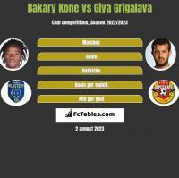 Bakary Kone vs Giya Grigalava h2h player stats