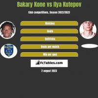 Bakary Kone vs Ilya Kutepov h2h player stats