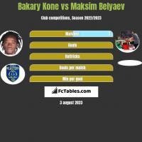 Bakary Kone vs Maksim Belyaev h2h player stats