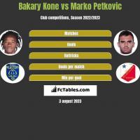 Bakary Kone vs Marko Petkovic h2h player stats
