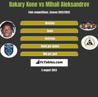 Bakary Kone vs Mihail Aleksandrov h2h player stats