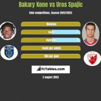 Bakary Kone vs Uros Spajic h2h player stats