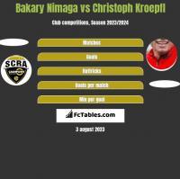 Bakary Nimaga vs Christoph Kroepfl h2h player stats