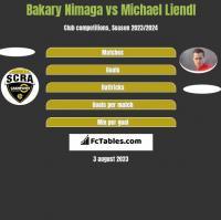 Bakary Nimaga vs Michael Liendl h2h player stats