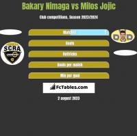 Bakary Nimaga vs Milos Jojic h2h player stats