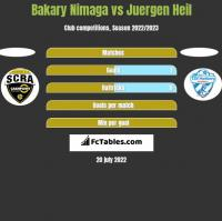 Bakary Nimaga vs Juergen Heil h2h player stats