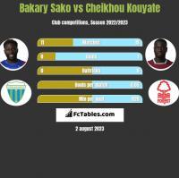 Bakary Sako vs Cheikhou Kouyate h2h player stats