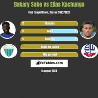 Bakary Sako vs Elias Kachunga h2h player stats