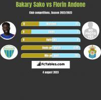 Bakary Sako vs Florin Andone h2h player stats