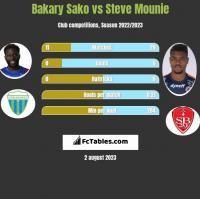 Bakary Sako vs Steve Mounie h2h player stats