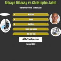 Bakaye Dibassy vs Christophe Jallet h2h player stats