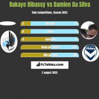 Bakaye Dibassy vs Damien Da Silva h2h player stats