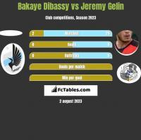 Bakaye Dibassy vs Jeremy Gelin h2h player stats