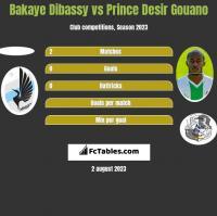 Bakaye Dibassy vs Prince Desir Gouano h2h player stats