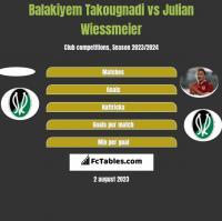 Balakiyem Takougnadi vs Julian Wiessmeier h2h player stats