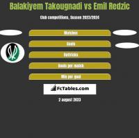 Balakiyem Takougnadi vs Emil Redzic h2h player stats