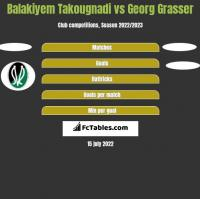 Balakiyem Takougnadi vs Georg Grasser h2h player stats