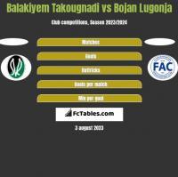 Balakiyem Takougnadi vs Bojan Lugonja h2h player stats
