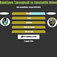 Balakiyem Takougnadi vs Constantin Reiner h2h player stats