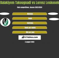 Balakiyem Takougnadi vs Lorenz Leskosek h2h player stats