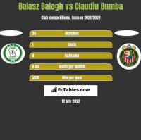 Balasz Balogh vs Claudiu Bumba h2h player stats
