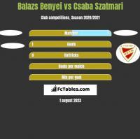 Balazs Benyei vs Csaba Szatmari h2h player stats