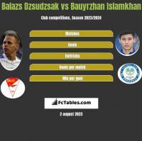 Balazs Dzsudzsak vs Bauyrzhan Islamkhan h2h player stats