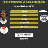 Balazs Dzsudzsak vs Boualem Khoukhi h2h player stats