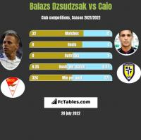 Balazs Dzsudzsak vs Caio h2h player stats