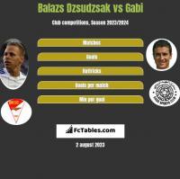 Balazs Dzsudzsak vs Gabi h2h player stats