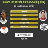 Balazs Dzsudzsak vs Woo-Young Jung h2h player stats