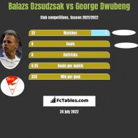 Balazs Dzsudzsak vs George Dwubeng h2h player stats