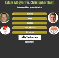 Balazs Megyeri vs Christopher Knett h2h player stats