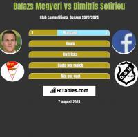 Balazs Megyeri vs Dimitris Sotiriou h2h player stats