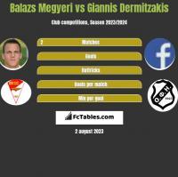 Balazs Megyeri vs Giannis Dermitzakis h2h player stats
