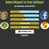 Balazs Megyeri vs Irfan Egribayat h2h player stats