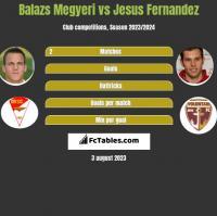 Balazs Megyeri vs Jesus Fernandez h2h player stats