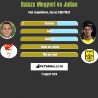 Balazs Megyeri vs Julian h2h player stats
