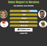 Balazs Megyeri vs Marafona h2h player stats