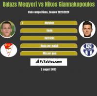 Balazs Megyeri vs Nikos Giannakopoulos h2h player stats