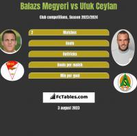 Balazs Megyeri vs Ufuk Ceylan h2h player stats