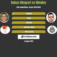 Balazs Megyeri vs Whalley h2h player stats