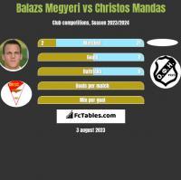 Balazs Megyeri vs Christos Mandas h2h player stats