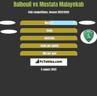 Balbouli vs Mustafa Malayekah h2h player stats