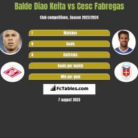Balde Diao Keita vs Cesc Fabregas h2h player stats