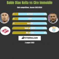 Balde Diao Keita vs Ciro Immobile h2h player stats