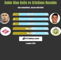 Balde Diao Keita vs Cristiano Ronaldo h2h player stats