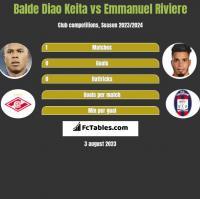 Balde Diao Keita vs Emmanuel Riviere h2h player stats