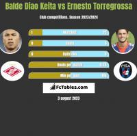 Balde Diao Keita vs Ernesto Torregrossa h2h player stats